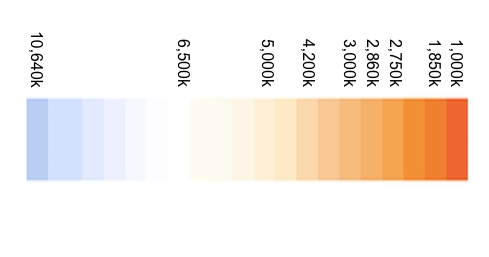 Diagramme temperature couleur